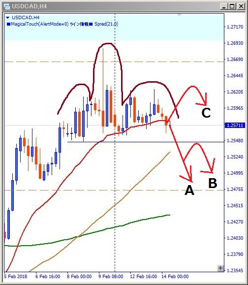 USDCAD配信時画像