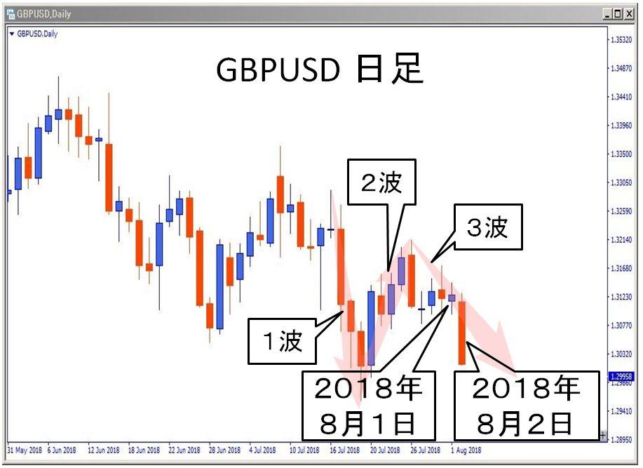 2018年gbpusd 日足チャート