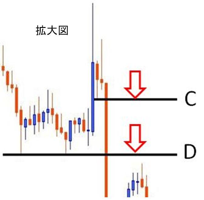 cとdの拡大図