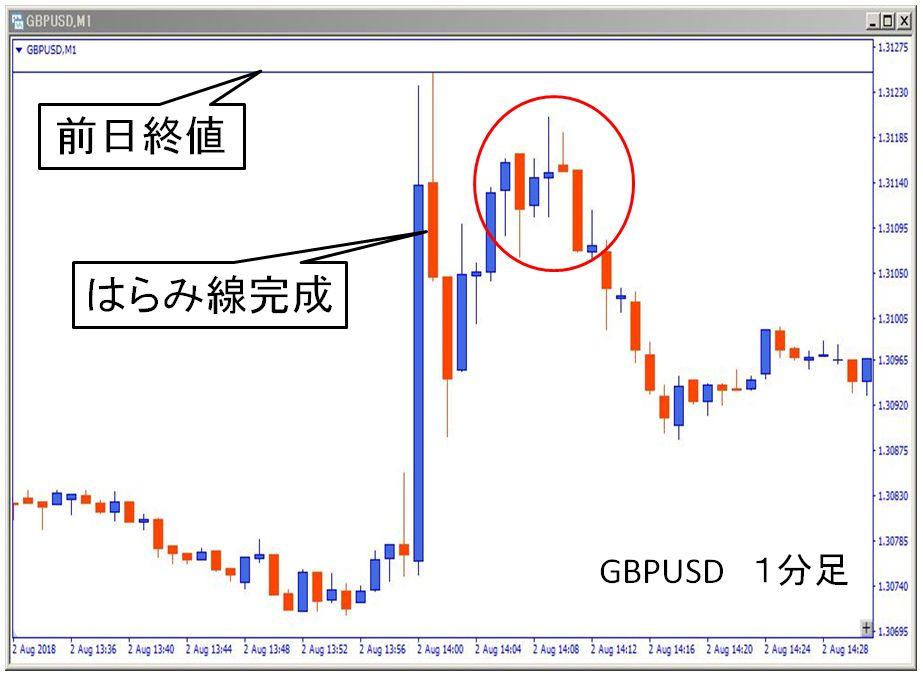 gbpusd 1分足のはらみ線記載図