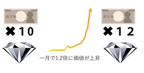 あなたの資金:ダイヤモンド → 12万円