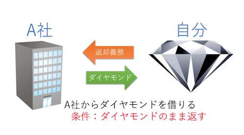 あなたの資金:0円 → ダイヤモンド