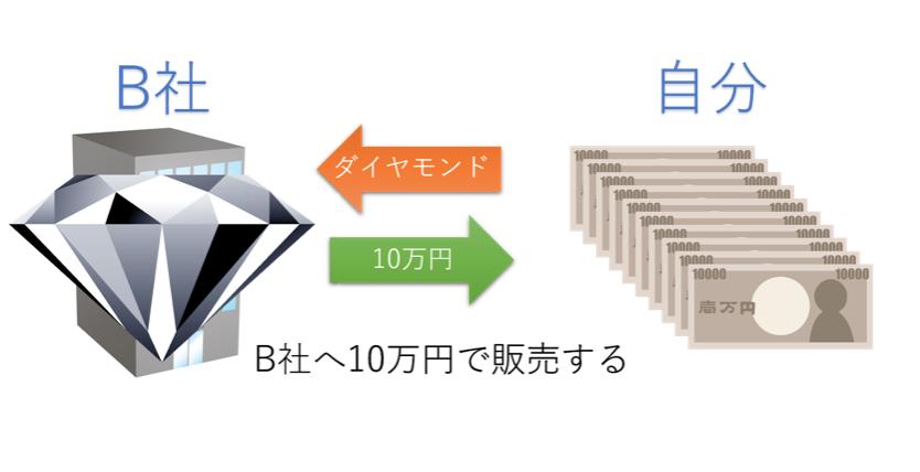 あなたの資金:ダイヤモンド → 10万円