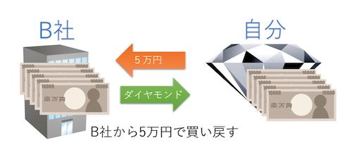 あなたの資金:10万円→5万円とダイヤモンド