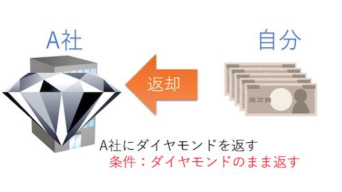 あなたの資金:5万円とダイヤモンド→5万円