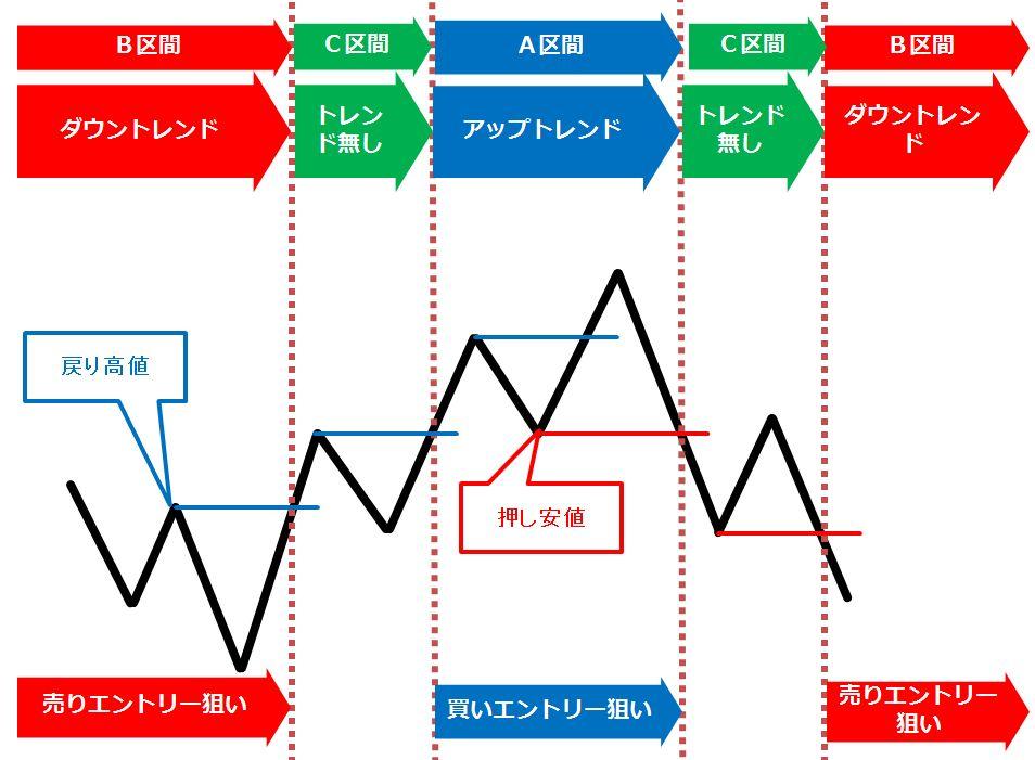 トレンドの推移の表