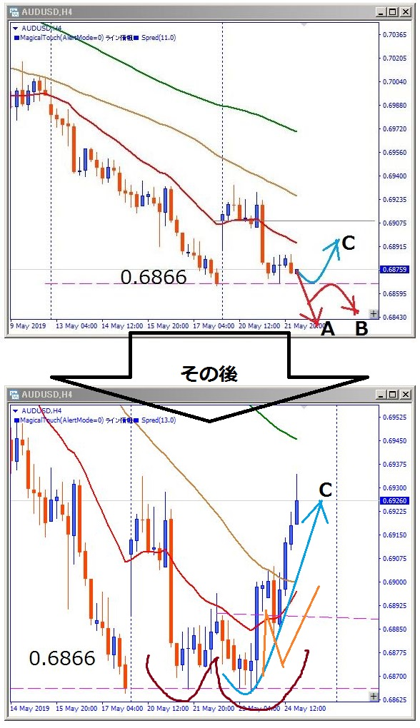 audusd-チャートパターン解説図