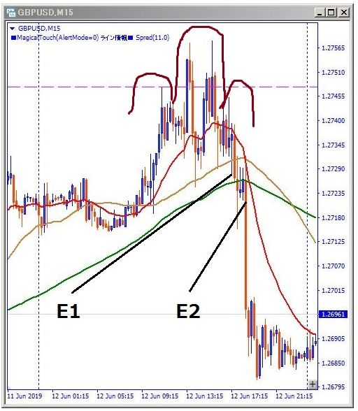 gbpusd-エントリー位置記載チャート