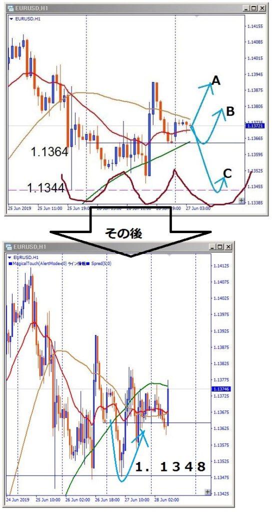 eurusd-その後のチャート