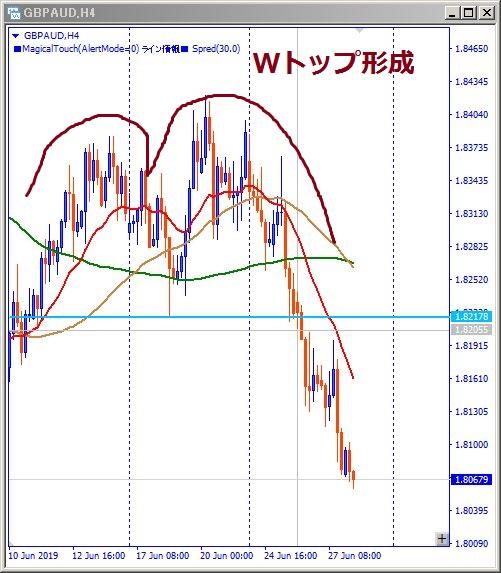 gbpud-Wトップ形成図