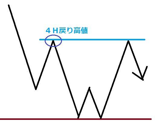 4H波形図