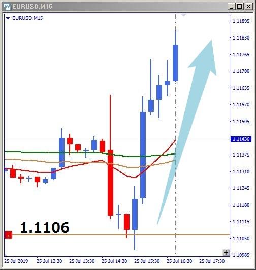 eurusd-上昇チャート
