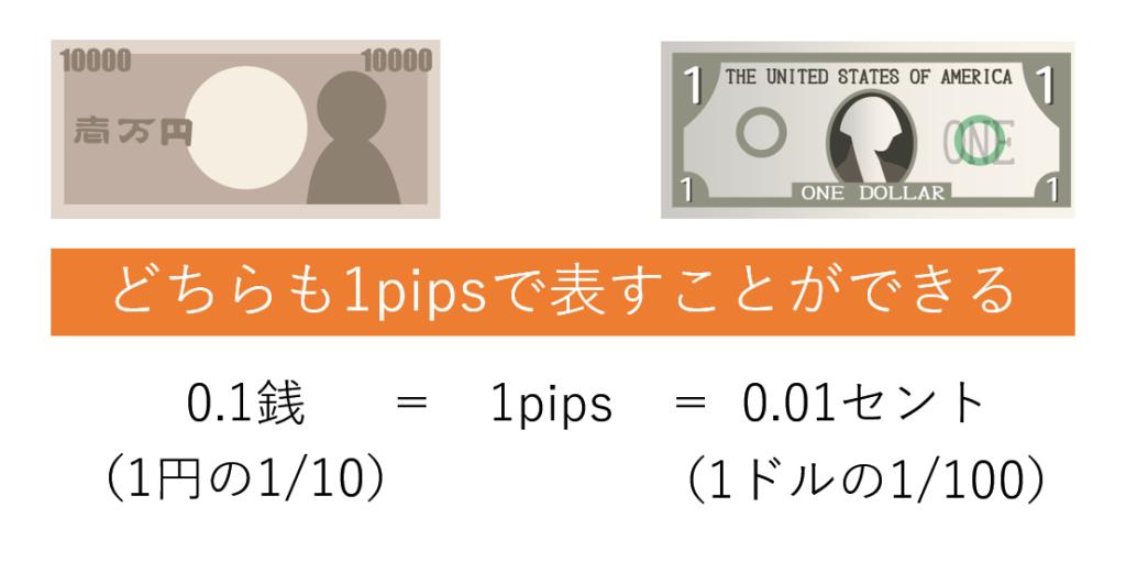 pipsは値幅の単位