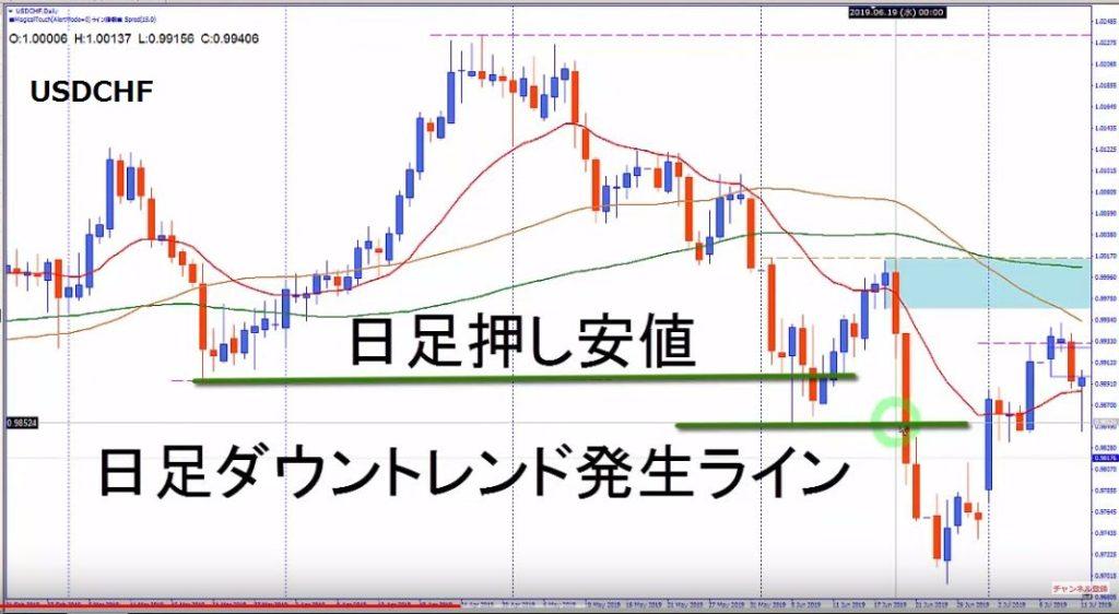 usdchf-トレンド解説図