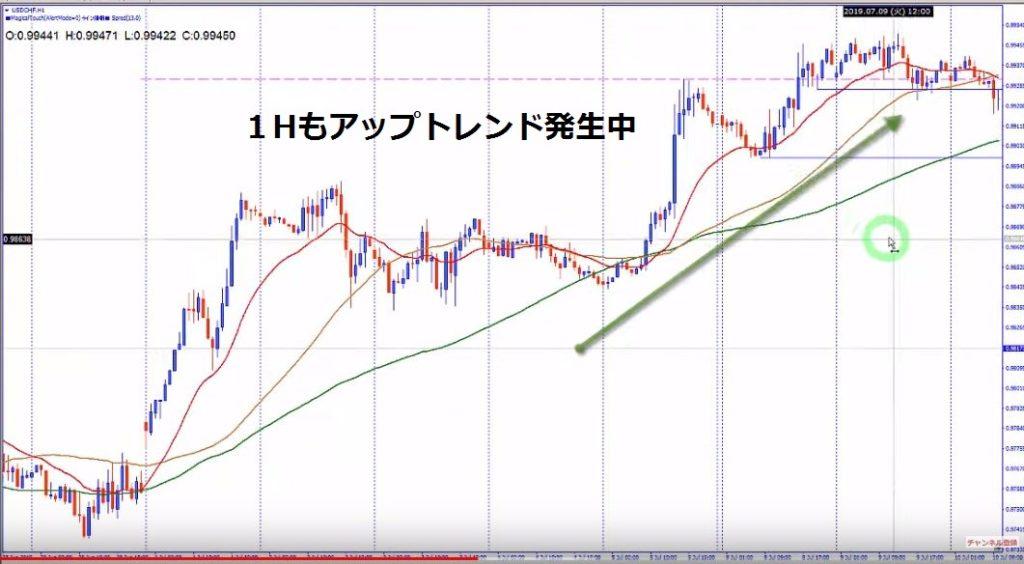 usdchf-1時間アップトレンド発生中チャート