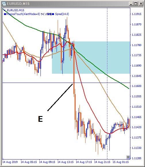 eurusd-ブレイクエントリー位置記載チャート