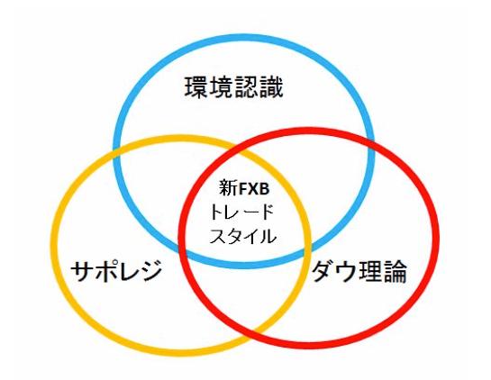 FXBトレードスタイル3つの要素