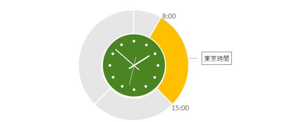 東京時間|8時〜15時