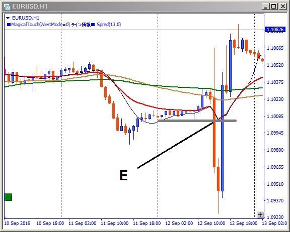 eurusd-エントリー位置記載チャート