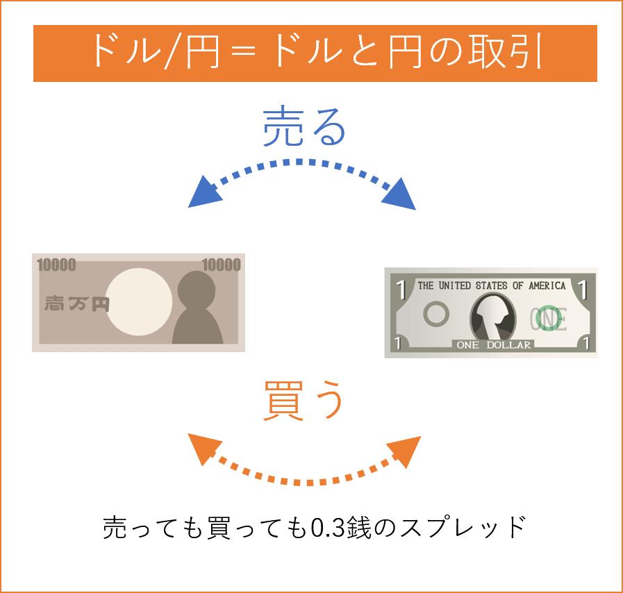 ドル円トレードとスプレッドの関係