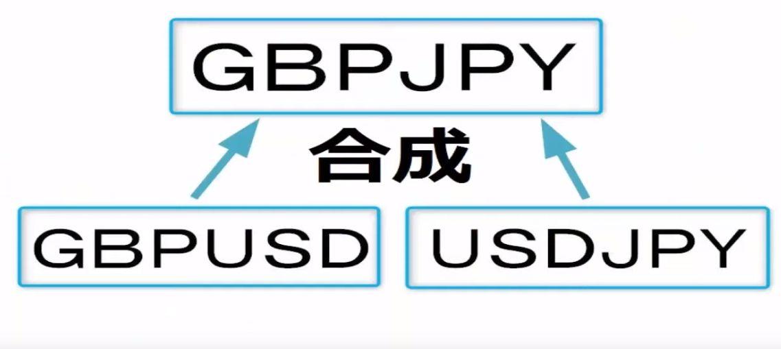 gbpusdとusdjpyの合成通貨がgbpjpy