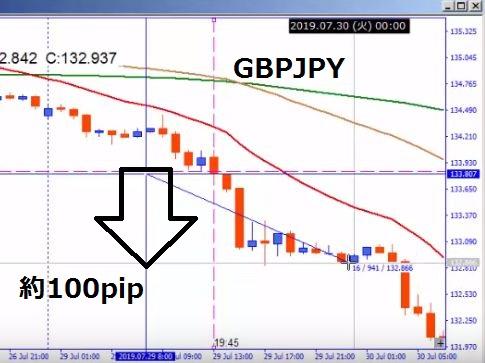 gbpjpy-100pipの図