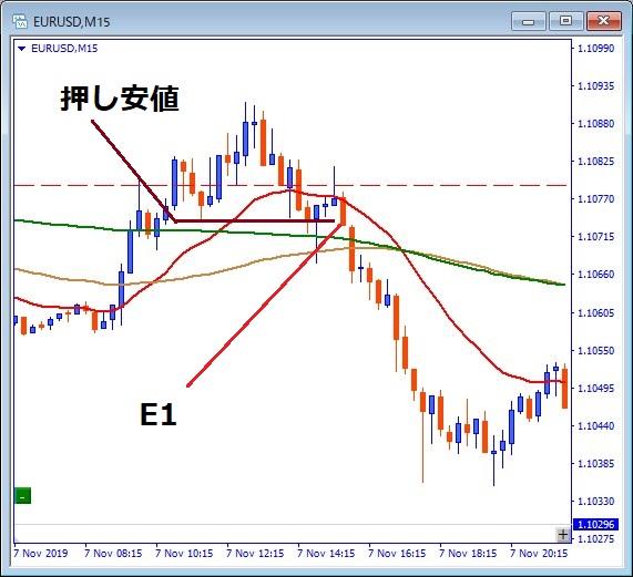 eurusd-15分チャート