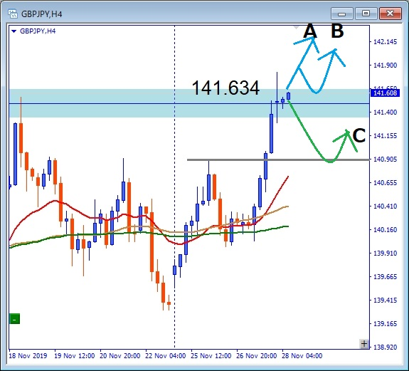 GBPJPY 141.634レジスタンスゾーン