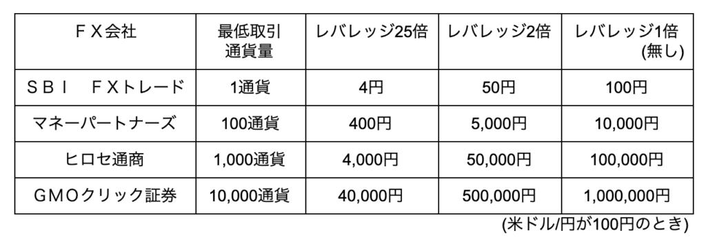 FX会社レバレッジの比較