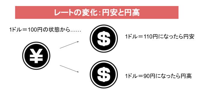 レートの変化:円安と円高
