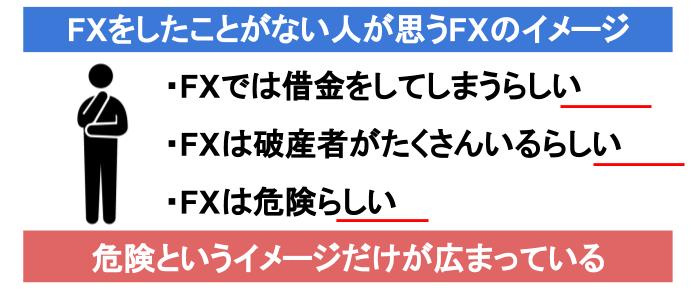 FXを知らない人がもつFXのイメージ