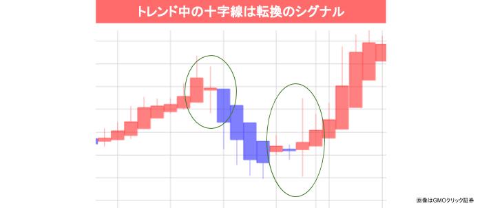 十字線は転換のシグナル