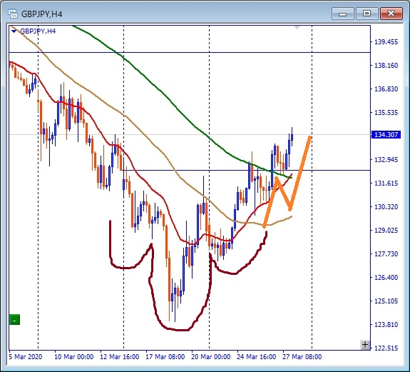 Subsequent GBPJPY