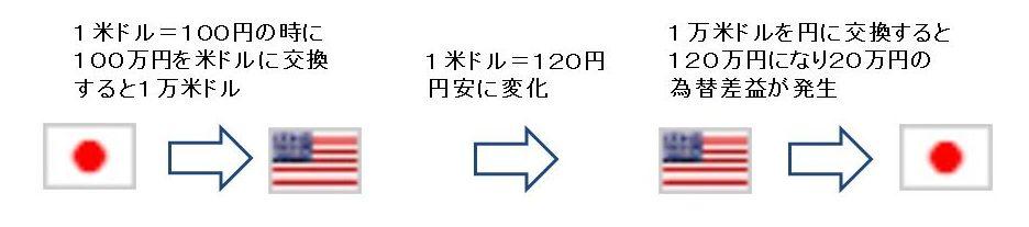 日本円と米ドルの取引の例