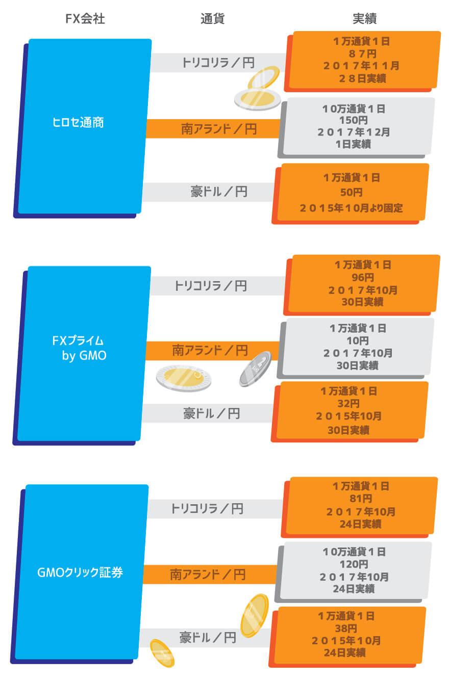 おすすめのFX会社のスワップ一覧表