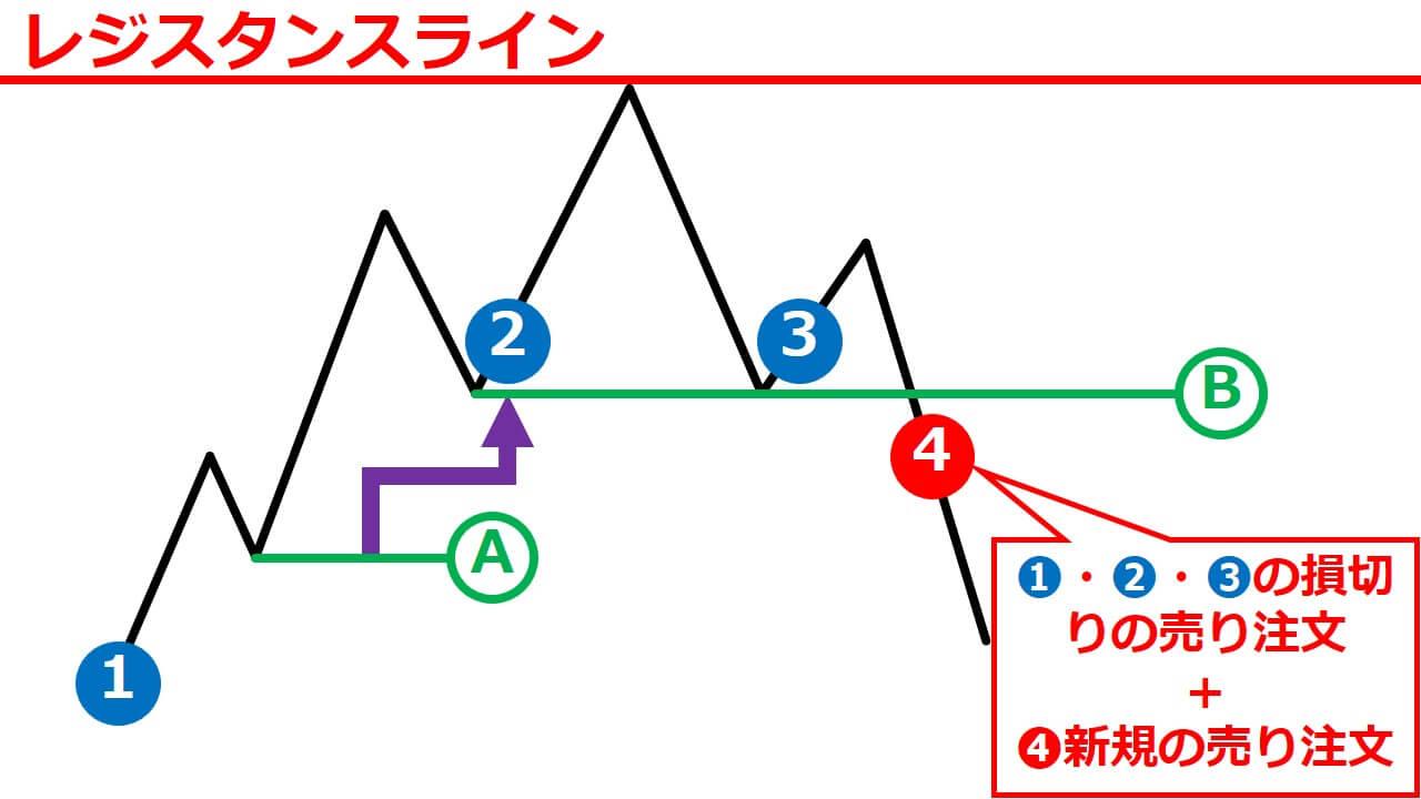 チャートパターンのメカニズム