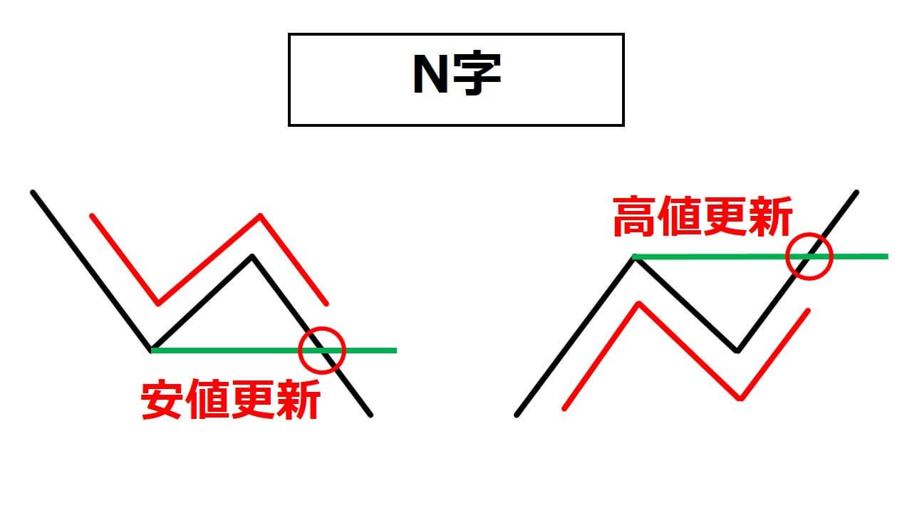 N字解説3