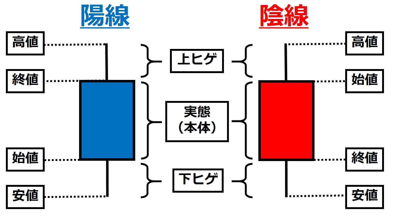 ローソク足解説3