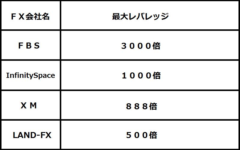 レバレッジ比較