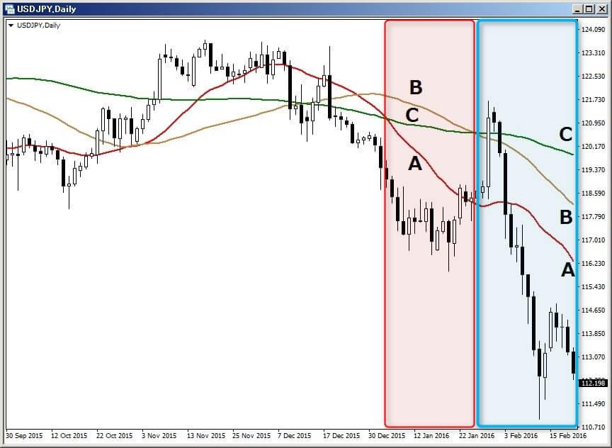 C、B, A の表示チャート