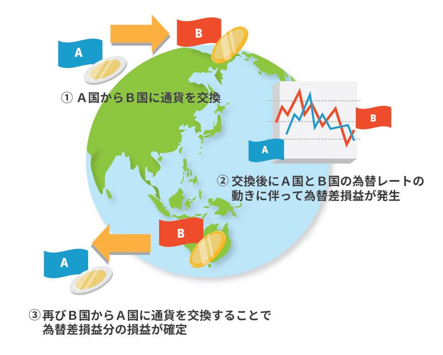2か国間の為替通貨交換の図