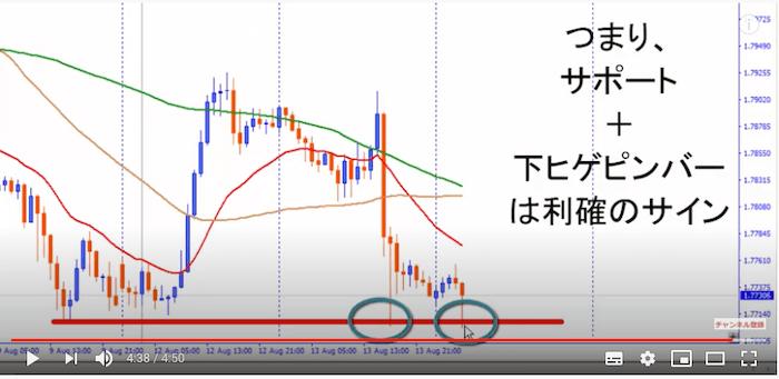 【動画あり】FX利益確定の鉄板方法