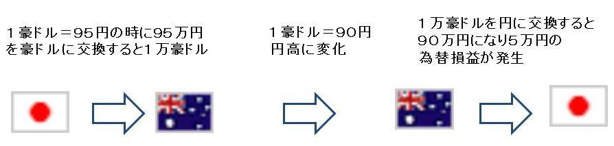 日本円と豪ドル