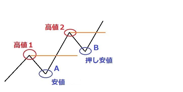 押し安値の見方図E