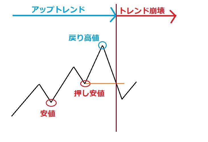 図H-押し安値切りトレンド崩壊