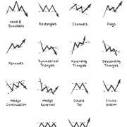 fxチャートパターン