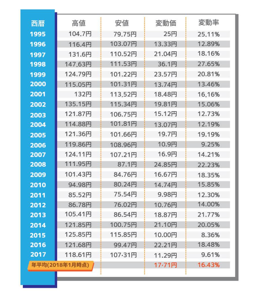22年間のドル円相場の表