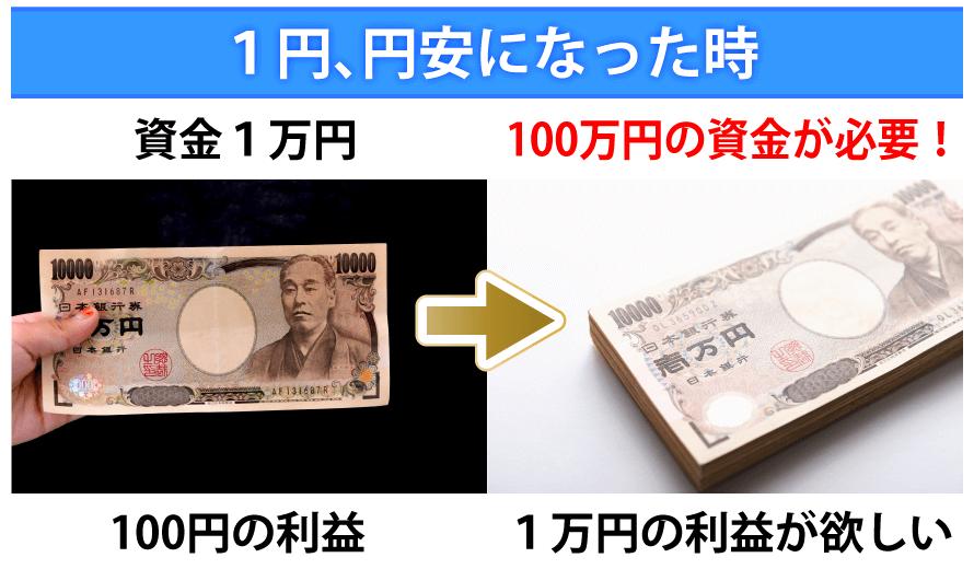 100万円の資金