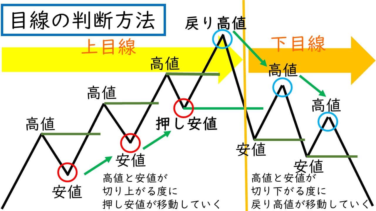 目線の判断方法の解説図