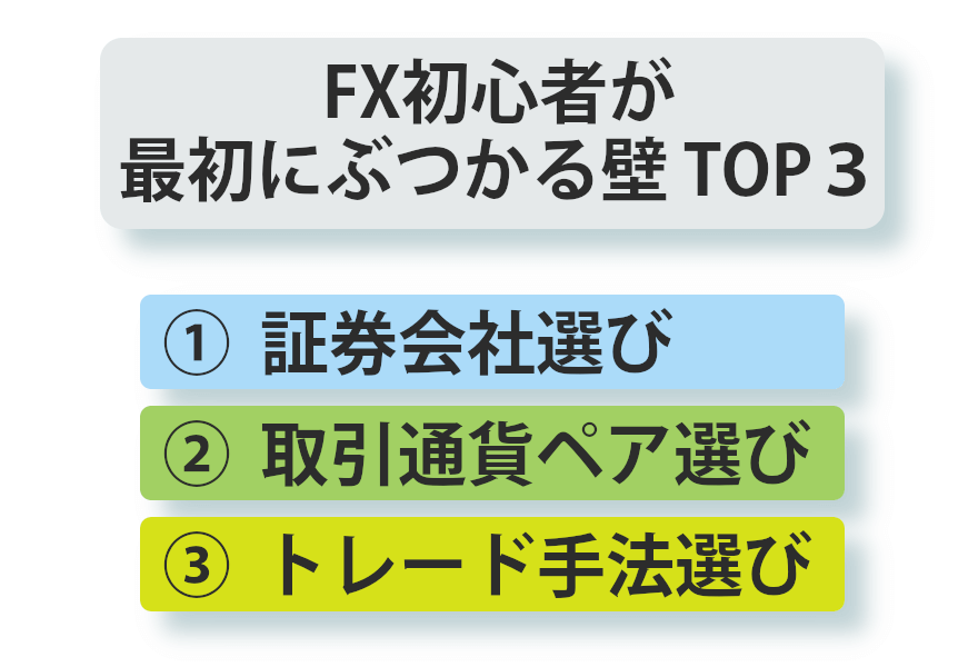 FX初心者がFXを始める時に必ずぶつかる3つの壁があります。